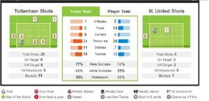 THFC v MUFC stats 1